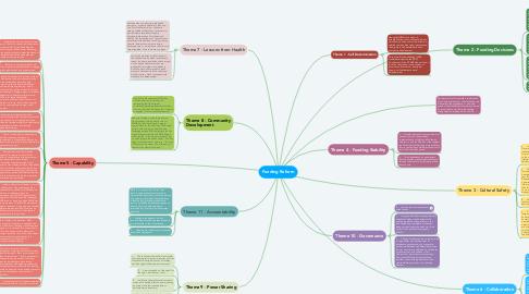 Mind Map: Funding Reform