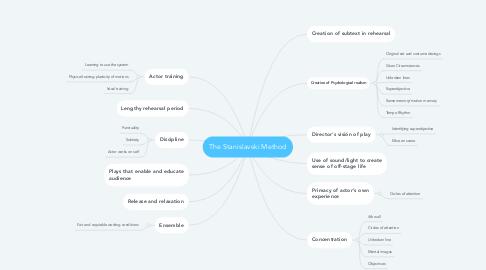 Mind Map: The Stanislavski Method