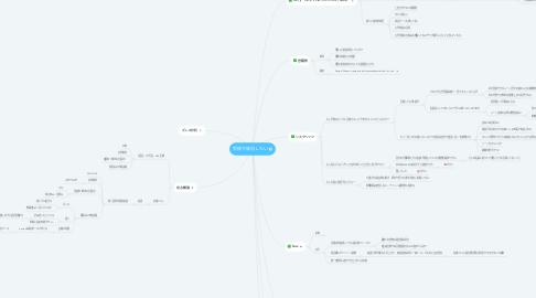 Mind Map: 受検で成功したい