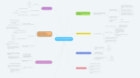Mind Map: FASE DE APRESTAMIENTO