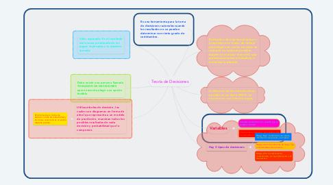 Mind Map: Teoría de Decisiones