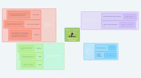 Mind Map: Ambiente Virtual de aprendizagem