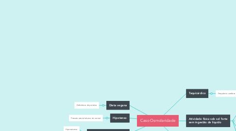 Mind Map: Caso Osmolaridade