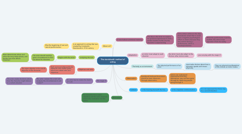 Mind Map: The stanislavski method of acting