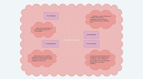 Mind Map: ATENÇÃO Á SAÚDE