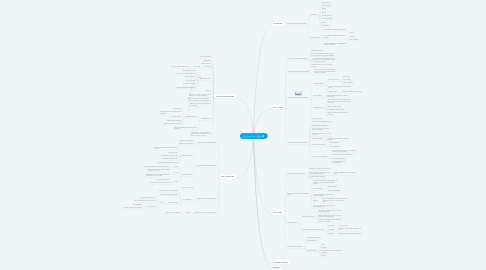 Mind Map: The Lean Startup Book