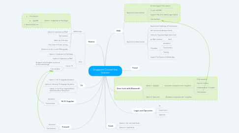 Mind Map: Singapore Contact less Solution