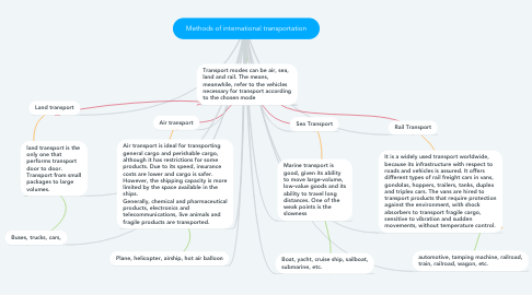 Mind Map: Methods of international transportation
