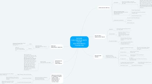 Mind Map: INOVASI  DAN ORIENTASI MUTU  DALAM  MELAKSANAKAN  FUNGSI ASN