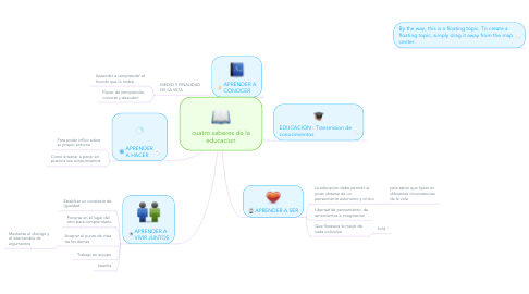 Mind Map: cuatro saberes de la educacion