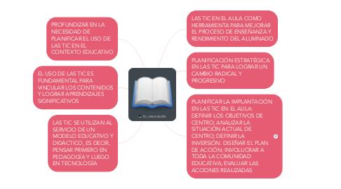Mind Map: TIC y EDUCACIÓN