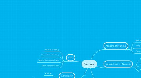 Mind Map: Nursing