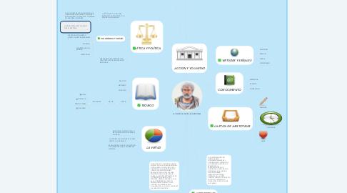 Mind Map: LA TEORÍA DE LA ÉTICA DE ARISTOTELES