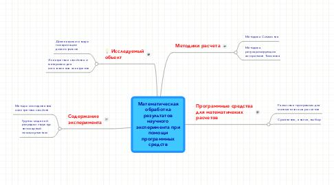 Mind Map: Математическая обработка результатов научного эксперимента при помощи программных средств