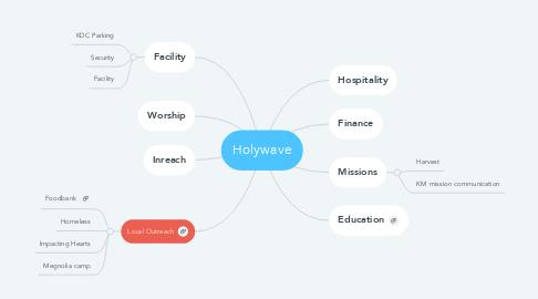 Mind Map: Holywave