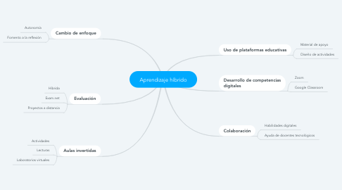 Mind Map: Aprendizaje híbrido