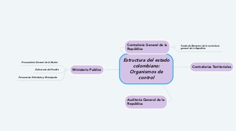 Mind Map: Estructura del estado colombiano: Organismos de control