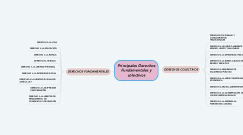 Mind Map: Principales Derechos Fundamentales y colectivos