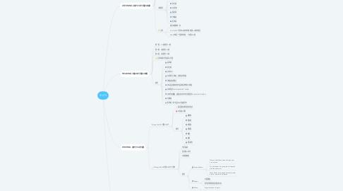 Mind Map: IELTS