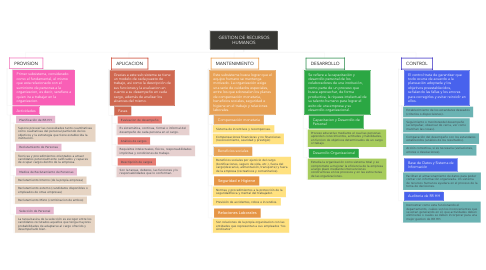 Mind Map: GESTION DE RECURSOS HUMANOS