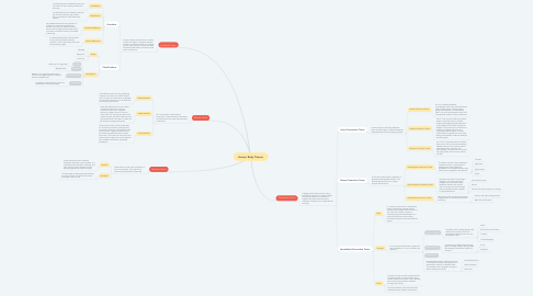Mind Map: Human Body Tissues