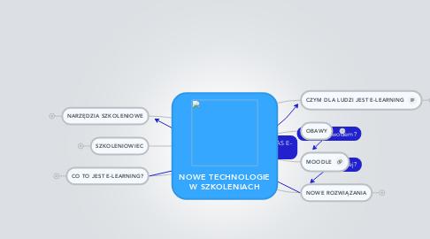 Mind Map: NOWE TECHNOLOGIE W SZKOLENIACH