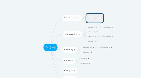 Mind Map: Act (v)