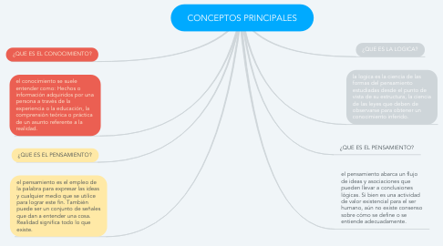 Mind Map: CONCEPTOS PRINCIPALES