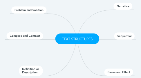 Mind Map: TEXT STRUCTURES