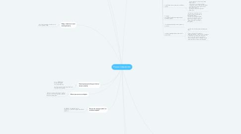 Mind Map: Позиционирование