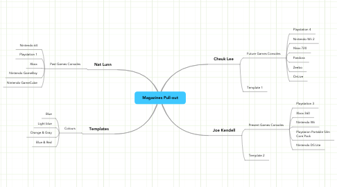 Mind Map: Magazines Pull-out