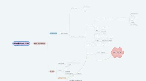 Mind Map: Neurodivergent Person