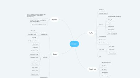Mind Map: Reddit