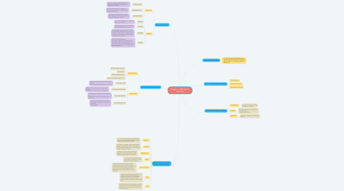 Mind Map: Chapter 1: Information insecurity