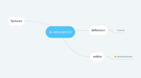 Mind Map: la educacion