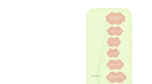 Mind Map: ALELO REFEIÇÃO