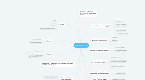 Mind Map: Ausbildung BHW