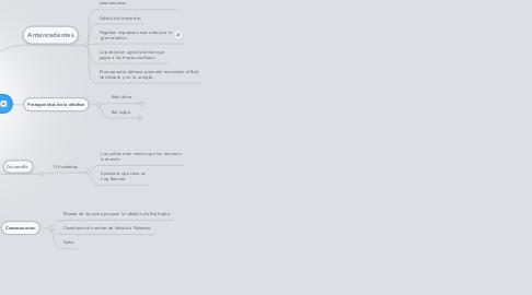 Mind Map: Rebelión de barkojba
