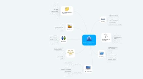 Mind Map: Modalidades Educativas y su importancia