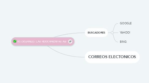 Mind Map: YO ORGANIZO LAS HERRAMIENTAS ASI: