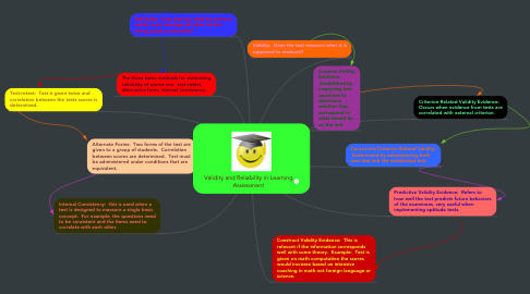 Mind Map: Validity and Reliability in Learning Assessment