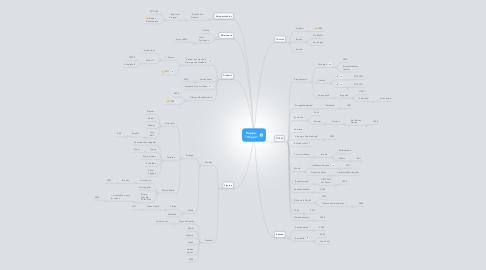 "Mind Map: Hoppe: ""Hoppe"""