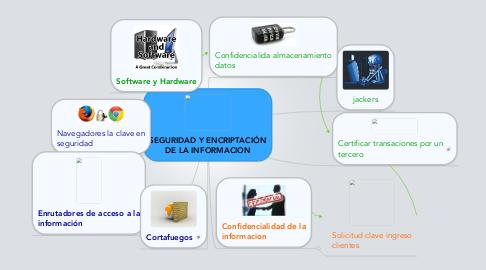 Mind Map: SEGURIDAD Y ENCRIPTACIÓN DE LA INFORMACION