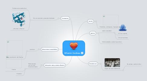 Mind Map: Difusión Cardiaca