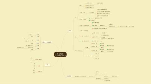 Mind Map: 朝バナナ社 ビジネス成長2012