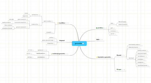 Mind Map: geneetika