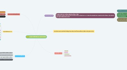 Mind Map: การรู้เท่าทันสื่อดิจิทัลและการรู้เท่าทันสื่อ