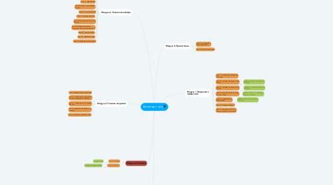 Mind Map: Маникюр с нуля🎓