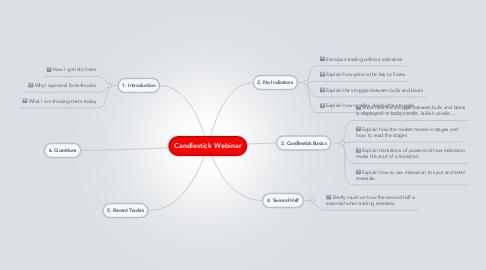 Mind Map: Candlestick Webinar