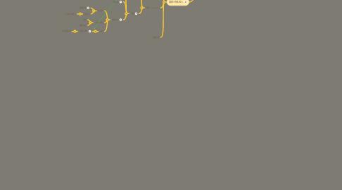 Mind Map: 信仰捷徑(如何對待受膏者)